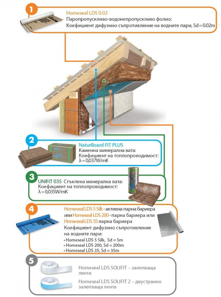 топлоизолиране с минерална вата
